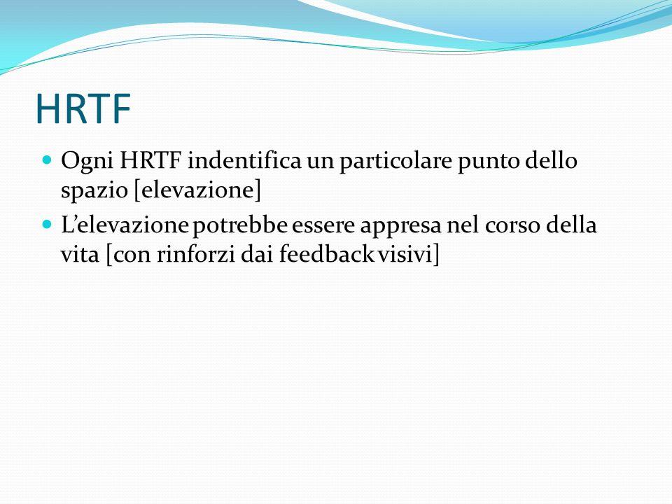 HRTF Ogni HRTF indentifica un particolare punto dello spazio [elevazione]